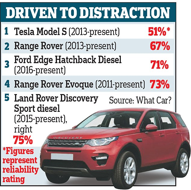 Four Of The Ten 'Most Unreliable' Cars Are Named As Range
